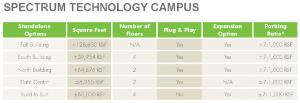 Spectrum-Technology-Campus-Buildings